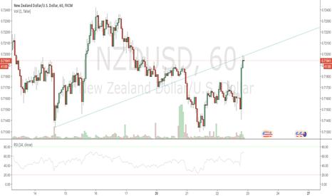 NZDUSD: NZD USD (Short in 60Min) (Weekly BUY)