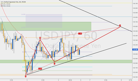 USDJPY: Simple ABCD Pattern