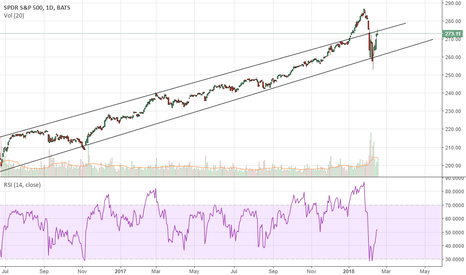 SPY: Notable channel action