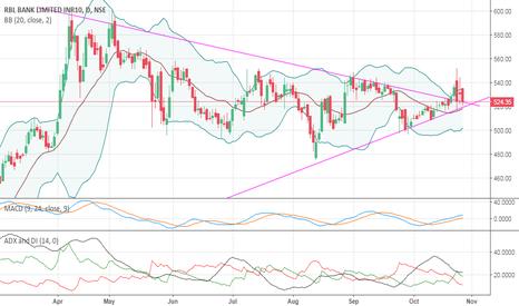 RBLBANK: RBL bank short term view