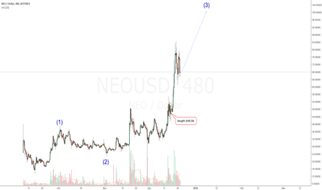 NEOUSD: NEOUSD: Another Chance To BUY Before $100