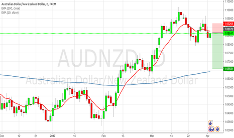 AUDNZD: [AUDNZD] Potentially Short call.