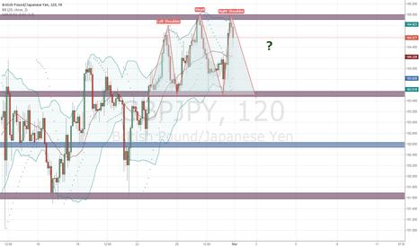 GBPJPY: H&S GBP/JPY 120