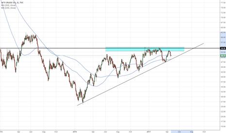 USOIL: USOIL ascending triangle