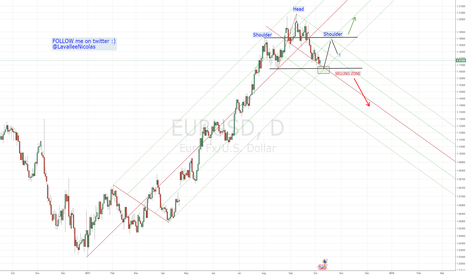 EURUSD: EURUSD (Daily Chart) HEAD and SHOULDERS SCENARIO
