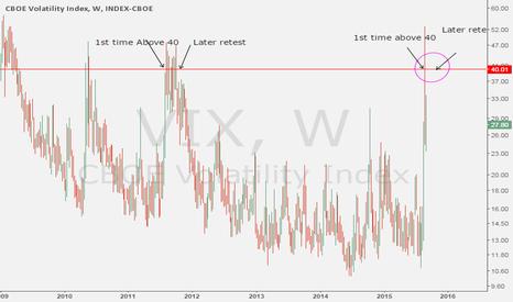 VIX: Find SPX bottom with the VIX (2011 comparison)