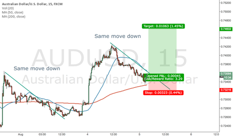 AUDUSD: Short term buy AUD USD - Buying into the long term trend