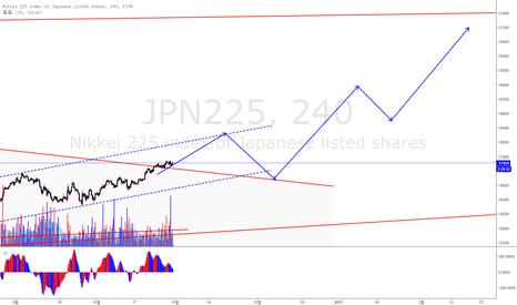 JPN225: [번/아] 니케이가 15일 전부터 트렌드라인을 깼습니다