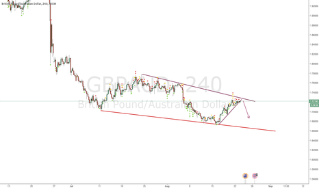 GBPAUD: SELL at top wedge touch
