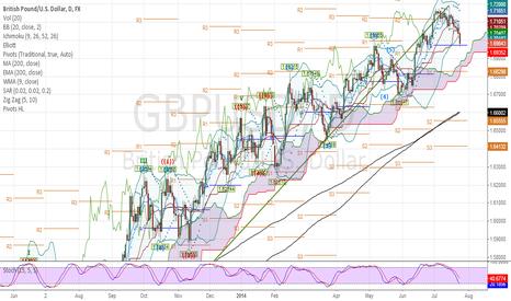 GBPUSD: Chart of a Hoarding trader :0)