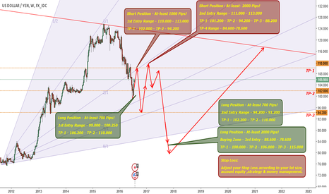 USDJPY: USDJPY - 6400 Pips Trade ! Time To Make Good Money !