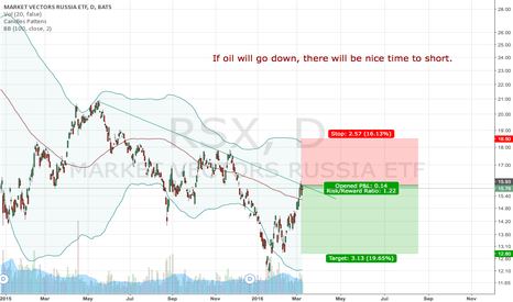 RSX: Nice time to short RSX ETF