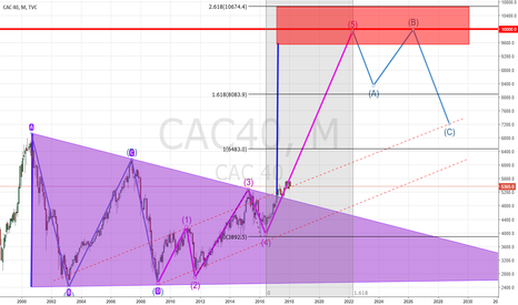 CAC40: CAC40 triangle break out and Elliott wave #5 up to 10000.