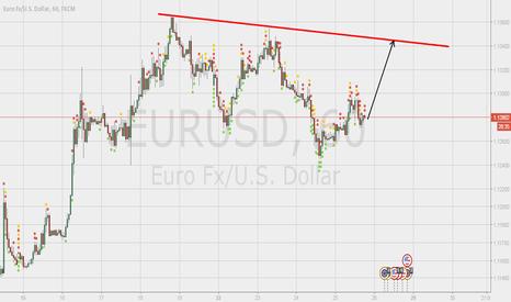 EURUSD: EURUSD bull till that flag.