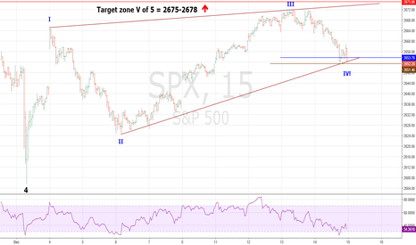 SPX: SPX Still Completing Ending Diagonal Triangle