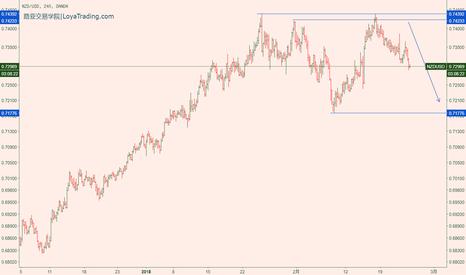 NZDUSD: NZDUSD/纽元兑美元 出现了D类走势类型,观望