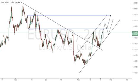 EURUSD: EURUSD projection