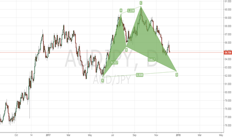 AUDJPY: Bullish Shark on Aud/Jpy H1.