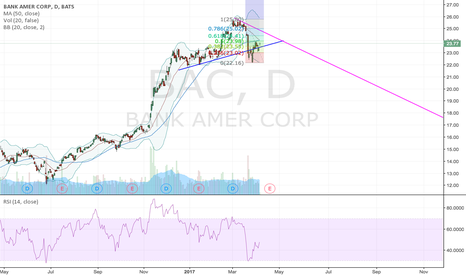 BAC: Long - Breakout to happen at 23.97