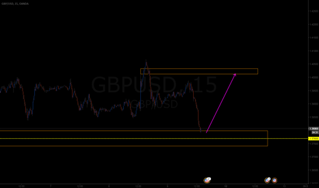 GBPUSD: hi nice long opportunity :)