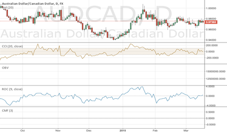 AUDCAD: AUDCAD Long Scalps above 9750
