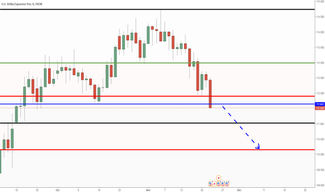 USDJPY: USDJPY: Selling when the daily candle closes