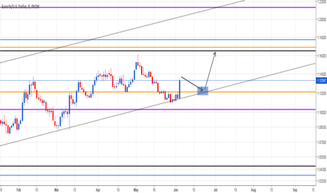 EURUSD: Waiting for a EUR/USD Long Trigger