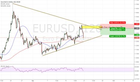 EURUSD: EURUSD, Short Setup - However trade breakout of triangle.
