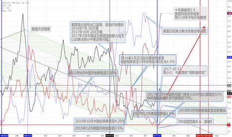 VIX: 基于VIX的中美宏观经济分析一则