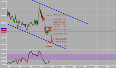 GBPNZD: SELl , poor gbp