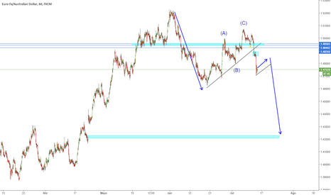 EURAUD: EURAUD Sell zone