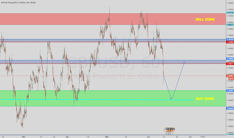 GBPUSD: My GBP/USD Range For Week 24 Of 2016