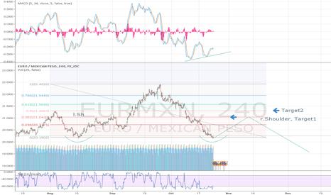 EURMXN: EURMXN comeback for the mexican peso?