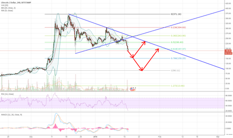 LTCUSD: LTCUSD bearish idea