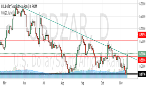 USDZAR: GOING LONG AT BREAKOUT OF FALLING TREND LINE