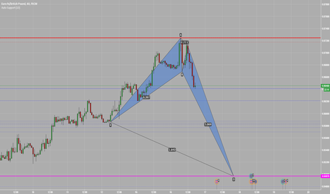 EURGBP: Crab Pattern on EURGBP H1