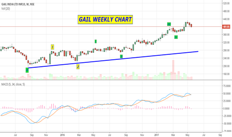 GAIL: GAIL - THE BIG PICTURE WEEKLY CHART