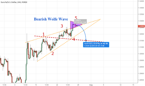 EURUSD: Bearish Wolfe Wave in EURUSD