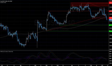 EURUSD: EURUSD: Short 1.1245, broken uptrend. USD set to surge?