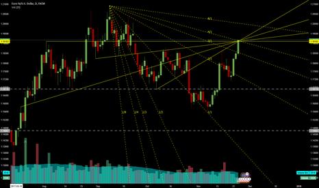 EURUSD: EUR/USD  Short Clustering of lines