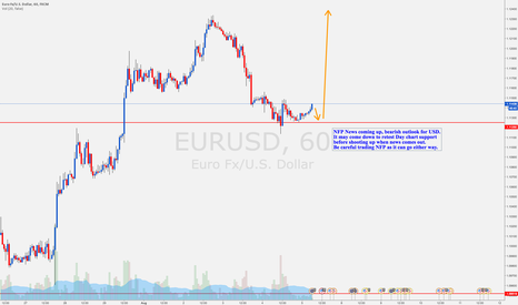 EURUSD: EURUSD NFP prediction
