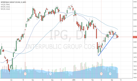 IPG: IPG bearish setup