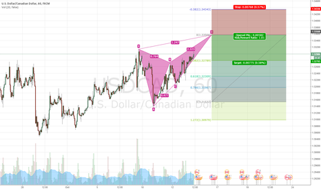 USDCAD: USDCAD 1H - BUTTERFLY PATTERN
