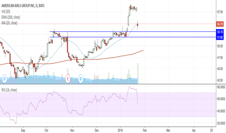 AAL: See if a bounce happens off of $52