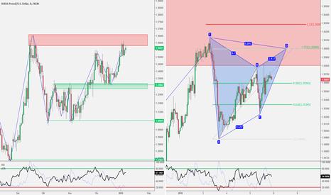 GBPUSD: GBP/USD - Potenziale Gartley + AB=CD sul precedente Massimo