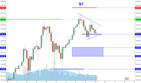 ETHUSD: ETHUSD: Higher Low Forming Sets Up Next Attempt To 1424.