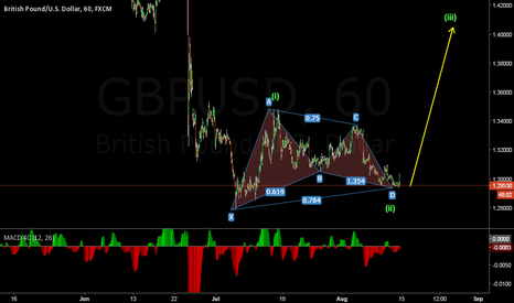 GBPUSD: CANT GET BETTER THAN THIS