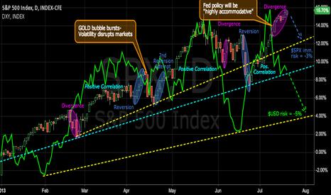 SPX: SPX/USD divergence poses downside risk to stocks