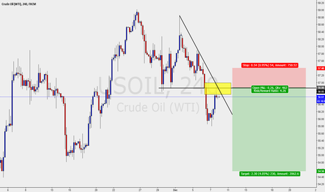 USOIL: US CRUDE OIL - H4 SELL SETUP