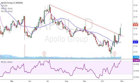 APOL: $APOL is Bull Confirmed.